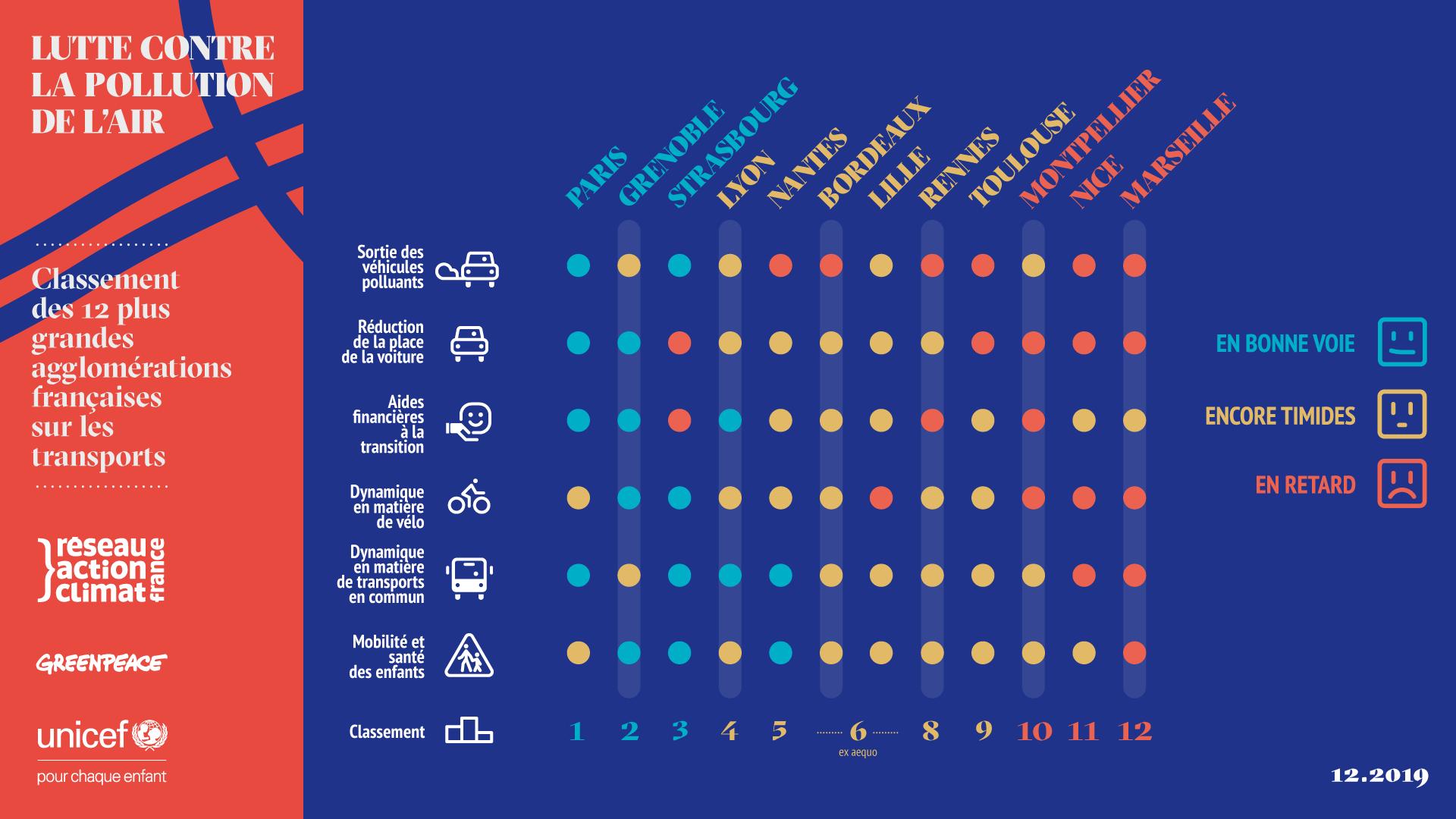 Lutte contre la pollution de l'air : où en sont les grandes agglomérations françaises ?